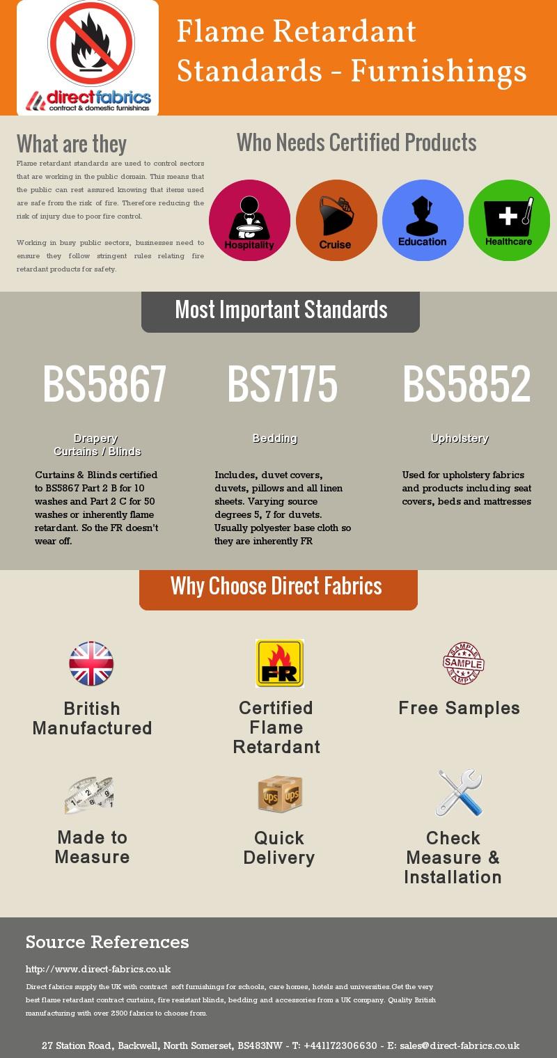 Flame Retardant British Standards Infographic