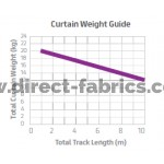 Weight Guide For Curtain Track