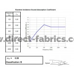 Hemisphere Acoustic Results Absorbtion