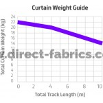 Curtain weight guide