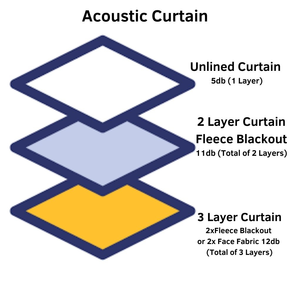 Acoustic Curtain Layers